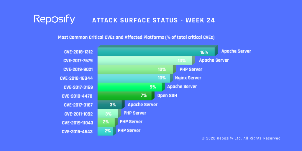Attack Surface Status - Week 24