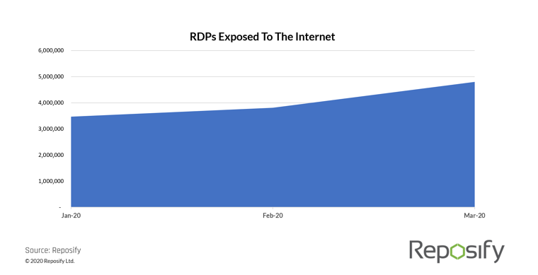 127% increase in exposed RDPs due to surge in remote work