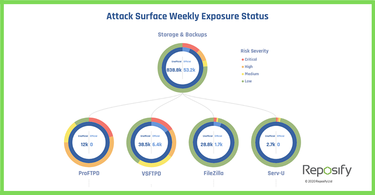 Attack Surface Status - Week 21
