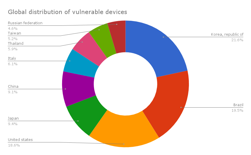 Reposify -distribution of vulnerable devices